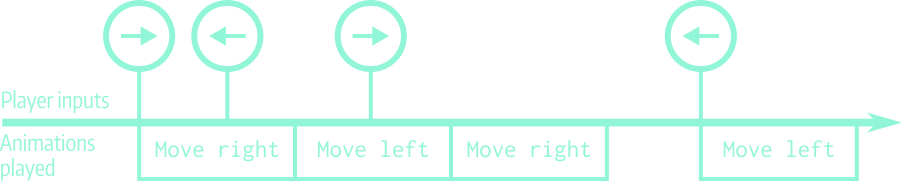 A visual explanation of input buffering. User inputs are depicted above the timeline, and their animation duration is represented by the boxes below the line.