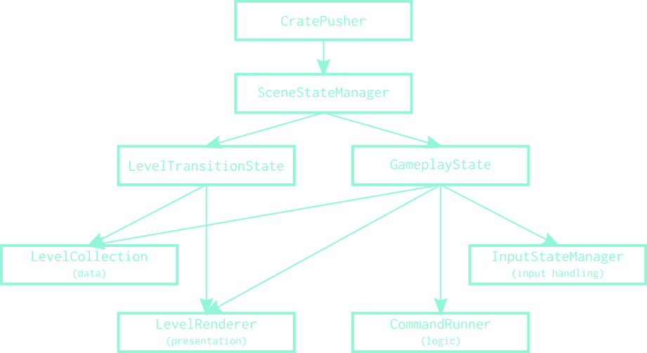The general hierarchy of components in CratePusher developed so far. Note the separation of concerns in the bottom-most layer.